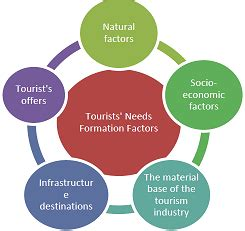 A, Tourism Development in Sterling Bay Research Proposal
